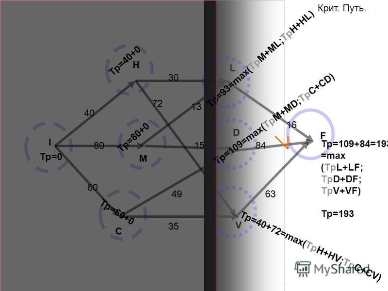 F I H L M V C D 40 80 60 30 15 13 16 63 84 35 49 72 Тр=0 Крит. Путь. Тр=40+0 Тр=80+0 Тр=60+0 Тр=93=max(TpM+ML;TpH+HL) Тр=109=max(TpM+MD;TpC+CD) Тр=40+72=max(TpH+HV;TpC+CV) Тр=109+84=193= =max (TpL+LF; TpD+DF; TpV+VF) Тр=193