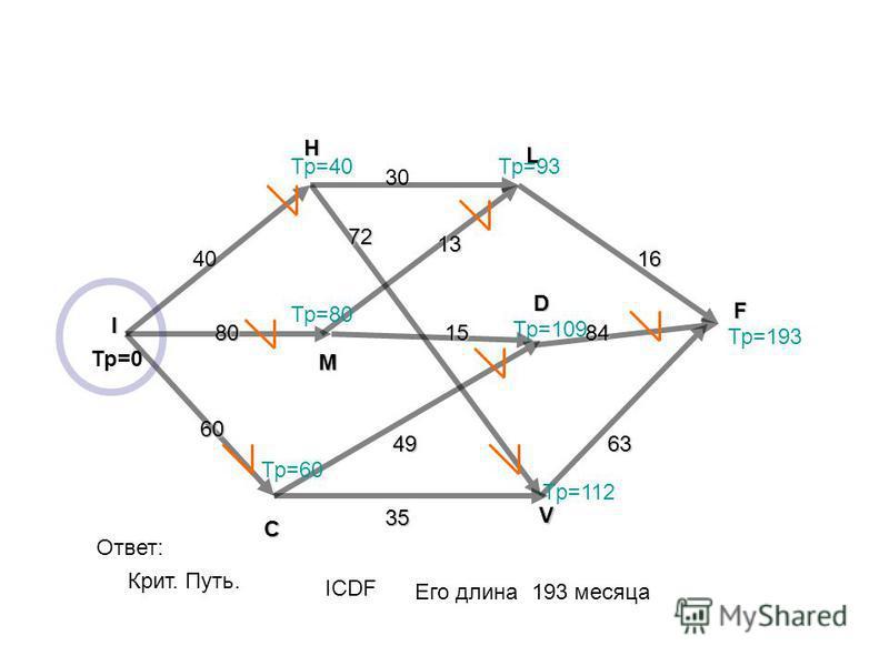 F I H L M V C D 40 80 60 30 15 13 16 63 84 35 49 72 Тр=0 Крит. Путь. Ответ: ICDF Его длина 193 месяца Тр=40 Тр=80 Тр=60 Тр=93 Тр=109 Тр=112 Тр=193