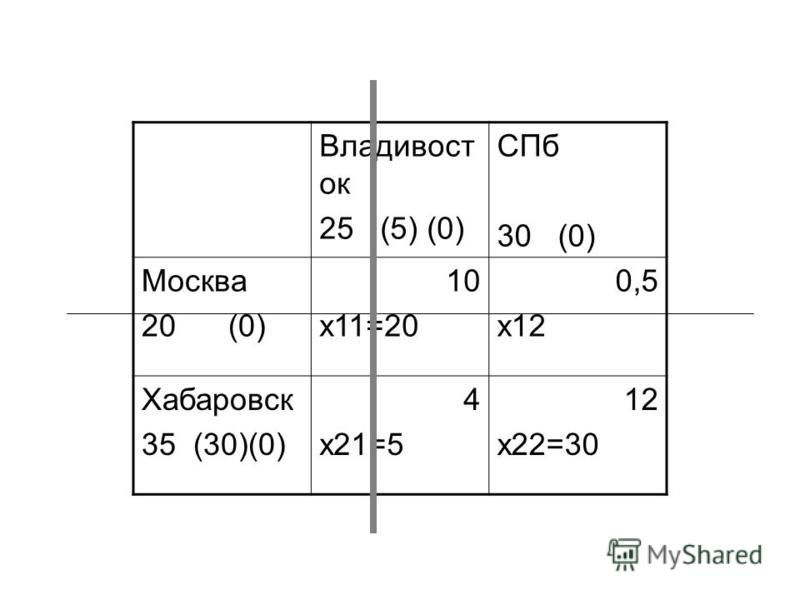 Владивост ок 25 (5) (0) СПб 30 (0) Москва 20 (0) 10 x11=20 0,5 x12 Хабаровск 35 (30)(0) 4 x21=5 12 x22=30