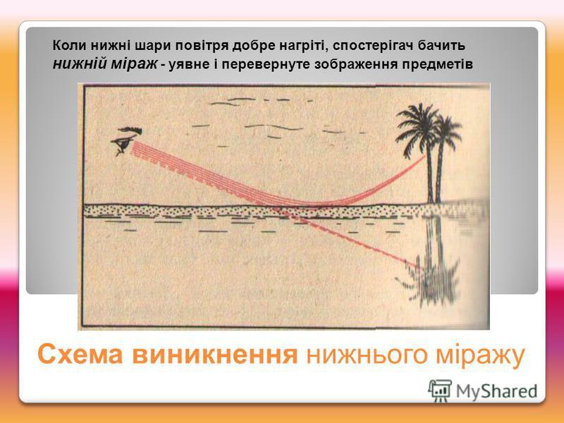 Схема виникнення нижнього міражу Коли нижні шари повітря добре нагріті, спостерігач бачить нижній міраж - уявне і перевернуте зображення предметів