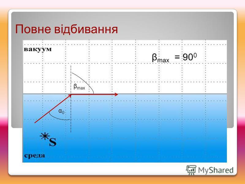 Повне відбивання α0α0 β max β max = 90 0