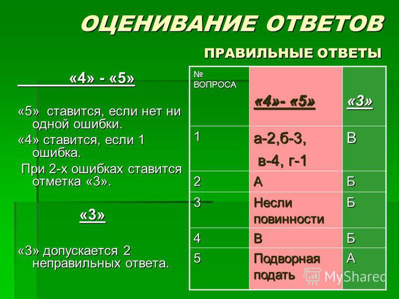 ОЦЕНИВАНИЕ ОТВЕТОВ ПРАВИЛЬНЫЕ ОТВЕТЫ «4» - «5» «4» - «5» «5» ставится, если нет ни одной ошибки. «4» ставится, если 1 ошибка. При 2-х ошибках ставится отметка «3». При 2-х ошибках ставится отметка «3». «3» «3» «3» допускается 2 неправильных ответа. В