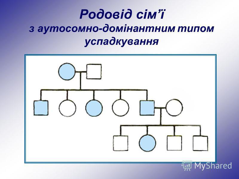 Родовід сімї з аутосомно-домінантним типом успадкування