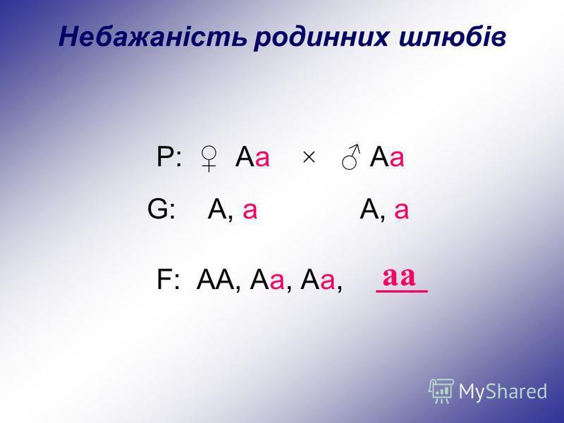 P: Аа × Аа аа G: А, а А, а F: АА, Аа, Аа, Небажаність родинних шлюбів