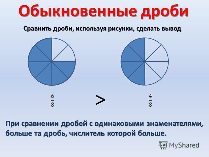 Обыкновенные дроби Сравнить дроби, используя рисунки, сделать вывод > При сравнении дробей с одинаковыми знаменателями, больше та дробь, числитель которой больше.