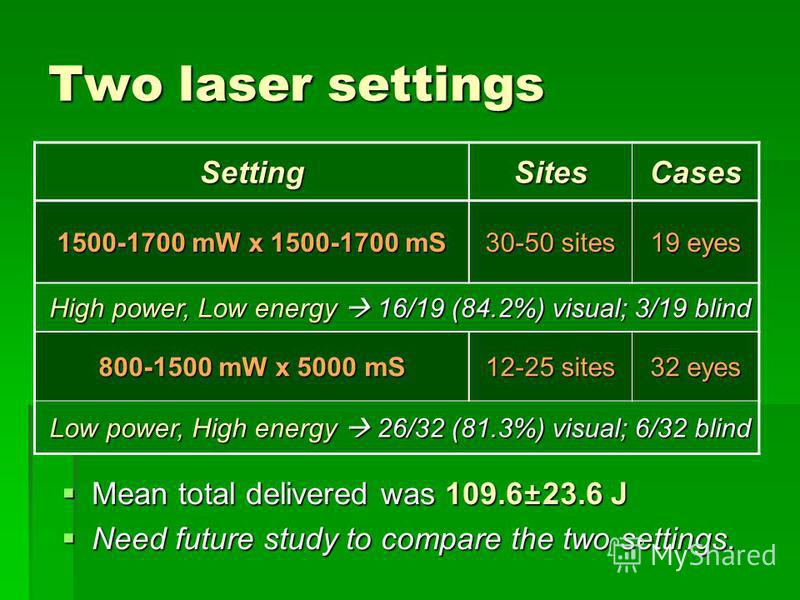 Two laser settings Mean total delivered was 109.6±23.6 J Mean total delivered was 109.6±23.6 J Need future study to compare the two settings. Need future study to compare the two settings. SettingSitesCases 1500-1700 mW x 1500-1700 mS 30-50 sites 19