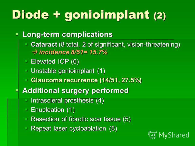 Diode + gonioimplant (2) Long-term complications Long-term complications Cataract (8 total, 2 of significant, vision-threatening) incidence 8/51= 15.7% Cataract (8 total, 2 of significant, vision-threatening) incidence 8/51= 15.7% Elevated IOP (6) El