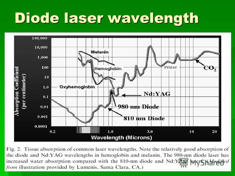 Diode laser wavelength