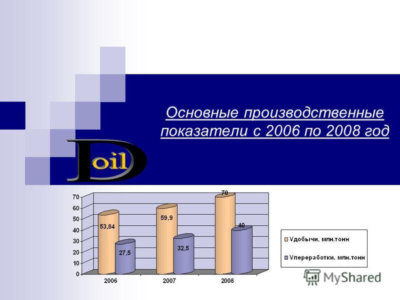 Основные производственные показатели с 2006 по 2008 год