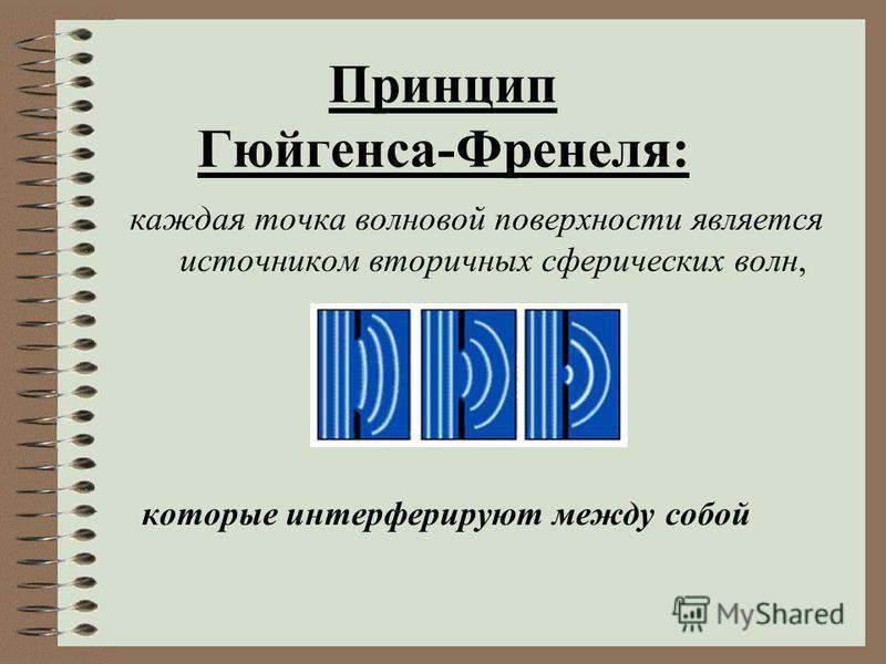 Принцип Гюйгенса: каждая точка волновой поверхности является источником вторичных сферических волн