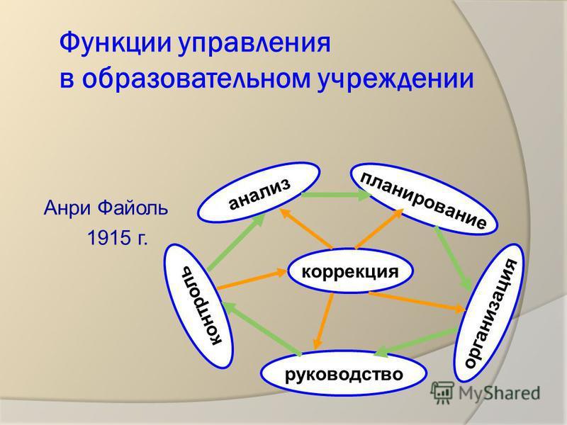 Выделяют следующие принципы управления учебным процессом (5 функций Анри Файоля): планирование; организация; реализация и контроль; коррекция; анализ. Система контроля урока