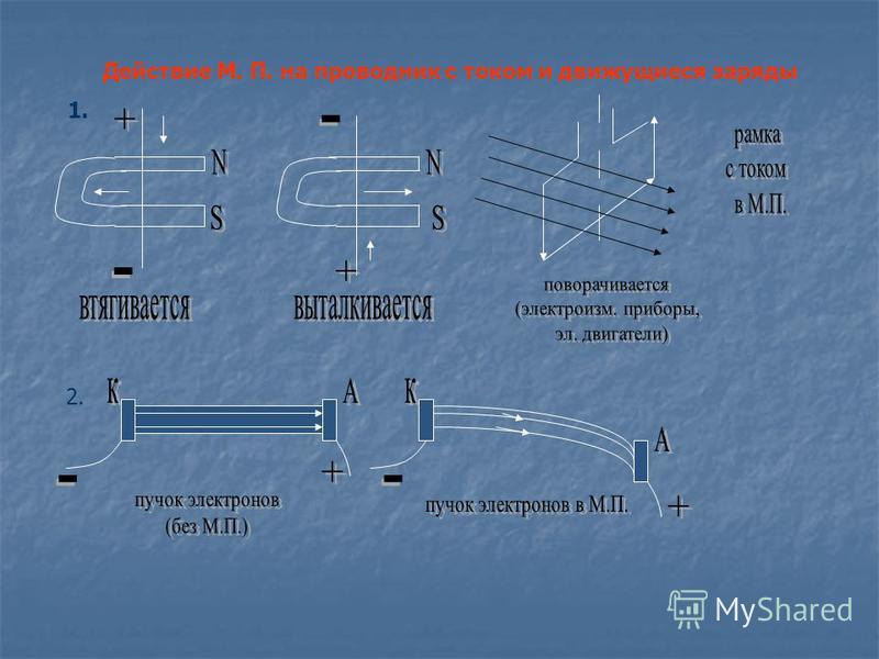 Действие М. П. на проводник с током и движущиеся заряды 1. 2.