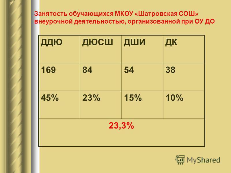 Занятость обучающихся МКОУ «Шатровская СОШ» внеурочной деятельностью, организованной при ОУ ДО ДДЮДЮСШДШИДК 169845438 45%23%15%10% 23,3%