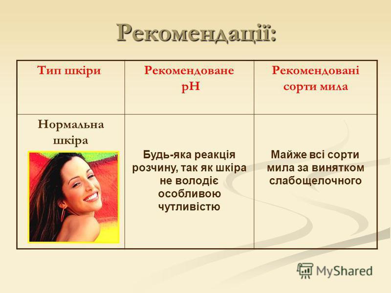 Тип шкіриРекомендоване pH Рекомендовані сорти мила Нормальна шкіра Будь-яка реакція розчину, так як шкіра не володіє особливою чутливістю Майже всі сорти мила за винятком слабощелочного Рекомендації: