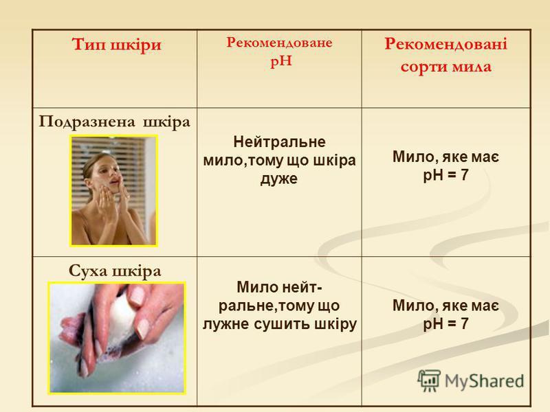 Тип шкіри Рекомендоване pH Рекомендовані сорти мила Подразнена шкіра Нейтральне мило,тому що шкіра дуже Мило, яке має pH = 7 Суха шкіра Мило нейт- ральне,тому що лужне сушить шкіру Мило, яке має pH = 7