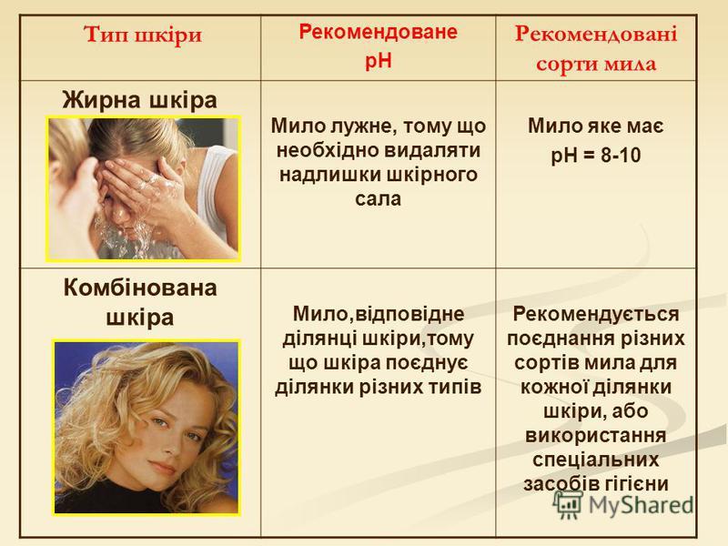 Тип шкіри Рекомендоване рН Рекомендовані сорти мила Жирна шкіра Мило лужне, тому що необхідно видаляти надлишки шкірного сала Мило яке має pH = 8-10 Комбінована шкіра Мило,відповідне ділянці шкіри,тому що шкіра поєднує ділянки різних типів Рекомендує