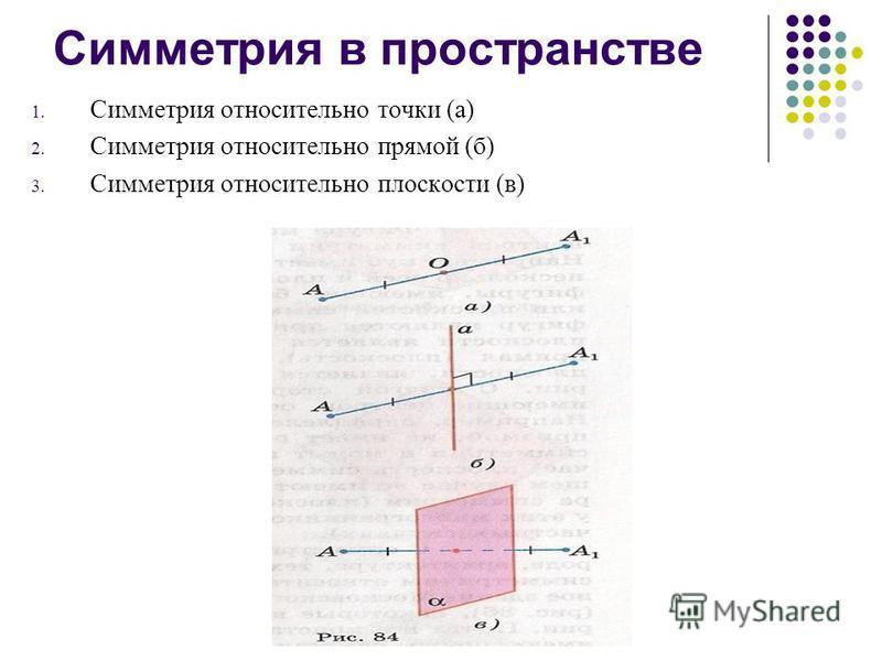 Симметрия в пространстве 1. Симметрия относительно точки (а) 2. Симметрия относительно прямой (б) 3. Симметрия относительно плоскости (в)