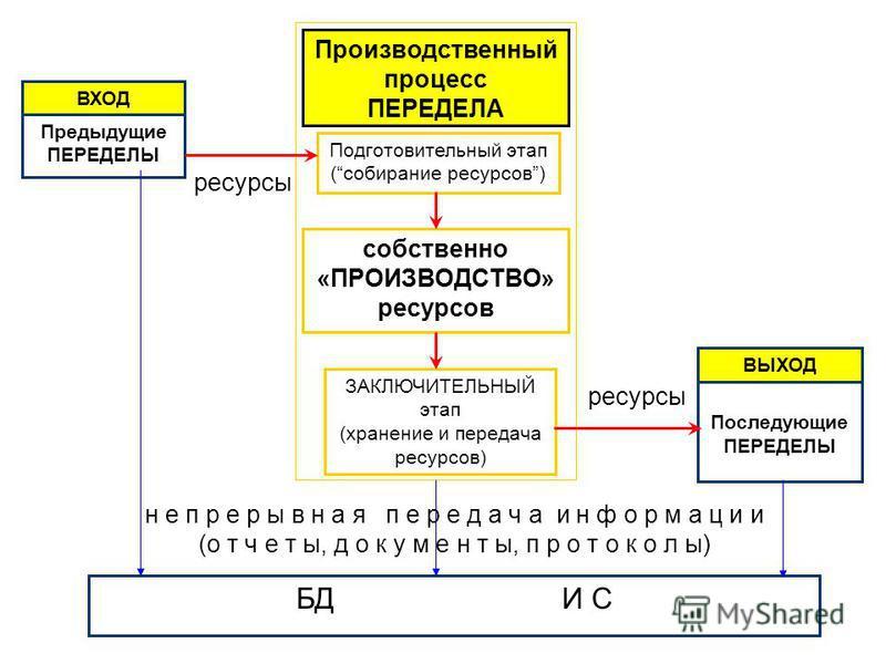 Производственный процесс ПЕРЕДЕЛА Подготовительный этап (собирание ресурсов) собственно «ПРОИЗВОДСТВО» ресурсов ЗАКЛЮЧИТЕЛЬНЫЙ этап (хранение и передача ресурсов) БДИ С н е п р е р ы в н а я п е р е д а ч а и н ф о р м а ц и и (о т ч е т ы, д о к у м