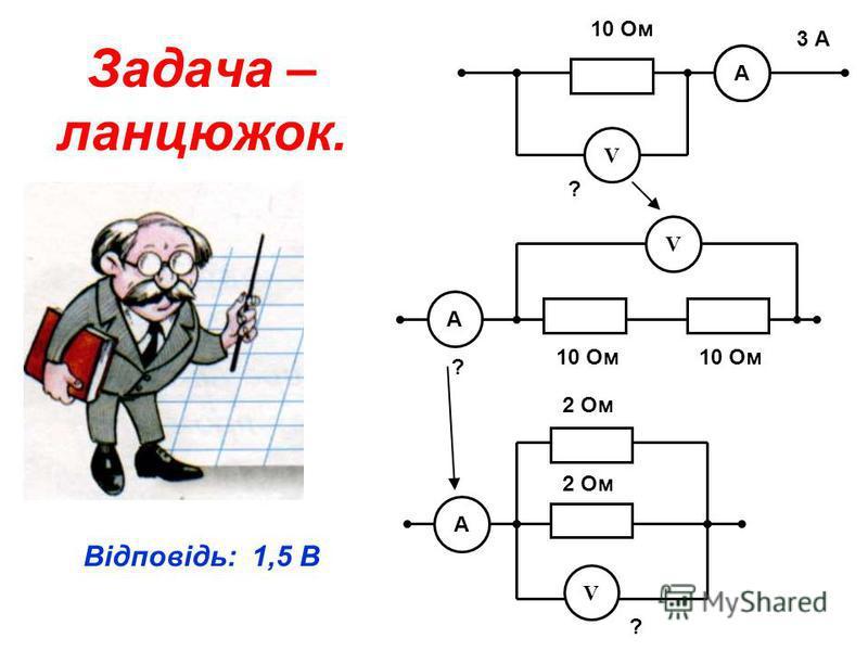 Задача – ланцюжок. А 10 Ом 3 А А V А V ? 10 Ом ? А V 2 Ом ? Відповідь: 1,5 В
