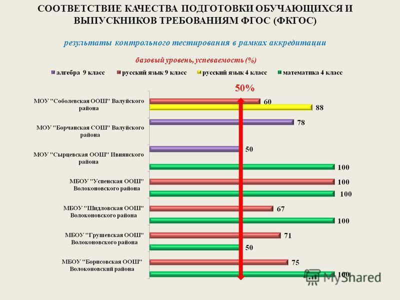 СООТВЕТСТВИЕ КАЧЕСТВА ПОДГОТОВКИ ОБУЧАЮЩИХСЯ И ВЫПУСКНИКОВ ТРЕБОВАНИЯМ ФГОС (ФКГОС) результаты контрольного тестирования в рамках аккредитации базовый уровень, успеваемость (%) 50%