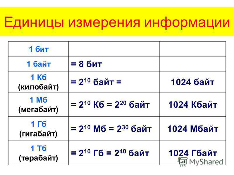 Единицы измерения информации 1 бит 1 байт = 8 бит 1 Кб (килобайт) = 2 10 байт =1024 байт 1 Мб (мегабайт) = 2 10 Кб = 2 20 байт 1024 Кбайт 1 Гб (гигабайт) = 2 10 Мб = 2 30 байт 1024 Мбайт 1 Тб (терабайт) = 2 10 Гб = 2 40 байт 1024 Гбайт