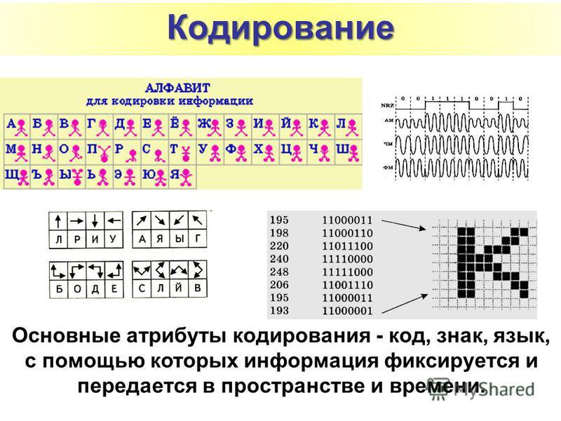 Основные атрибуты кодирования - код, знак, язык, с помощью которых информация фиксируется и передается в пространстве и времени. Кодирование