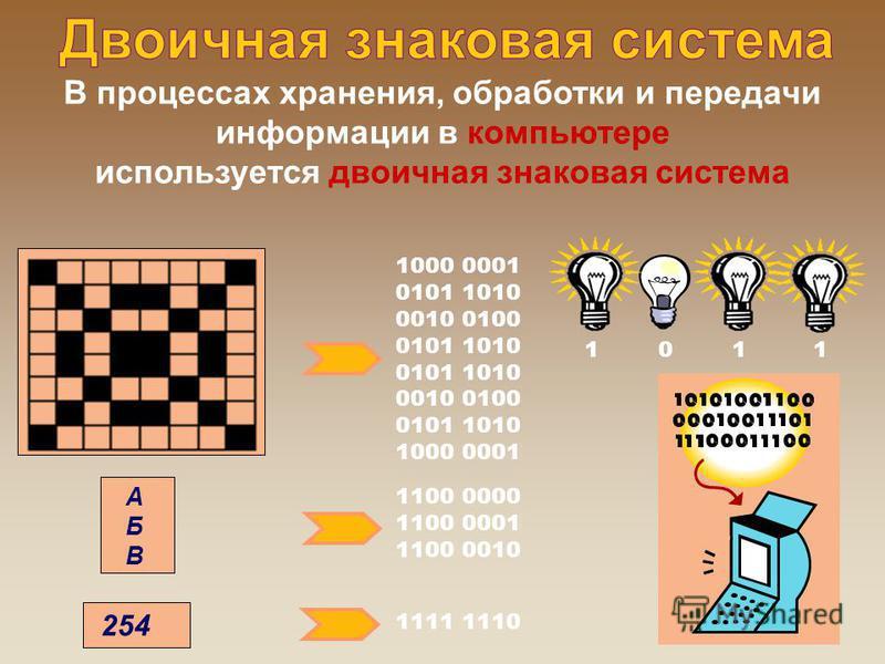 В процессах хранения, обработки и передачи информации в компьютере используется двоичная знаковая система 1000 0001 0101 1010 0010 0100 0101 1010 0010 0100 0101 1010 1000 0001 1100 0000 1100 0001 1100 0010 АБВАБВ 254 1111 1110 1 0 1 1