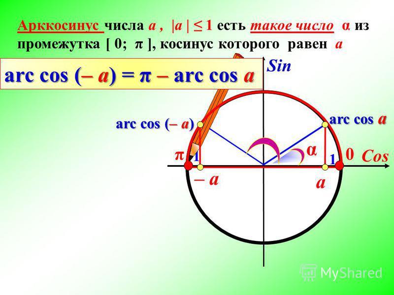 Cos Sin 1 π0 Арккосинус числа а, |а | 1 есть такое число α из промежутка [ 0; π ], косинус которого равен а а arc cos a arc соs (– a) – a α arc cos (– a) = π – arc cos a