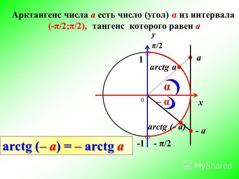 Арктангенс числа а есть число (угол) α из интервала (-π/2;π/2), тангенс которого равен а 0 1 arctg a а π/2 - π/2 у х α – α– α - а arctg (- a) arctg (– a) = – arctg a
