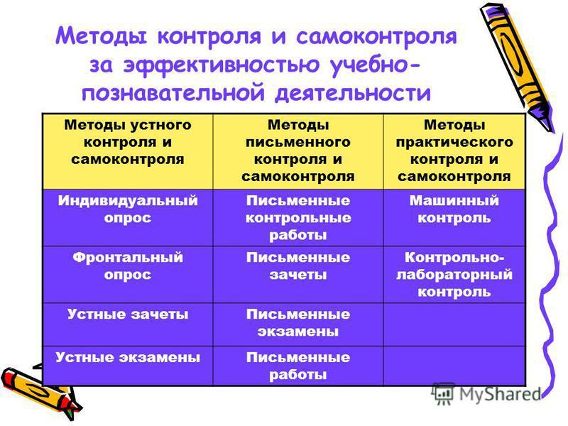 Методы контроля и самоконтроля за эффективностью учебно- познавательной деятельности Методы устного контроля и самоконтроля Методы письменного контроля и самоконтроля Методы практического контроля и самоконтроля Индивидуальный опрос Письменные контро