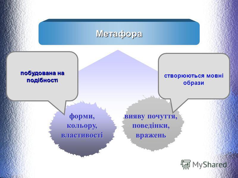 Метафора створюються мовні образи побудована на подібност і вияву почуття, поведінки, вражень форми,кольору,властивості