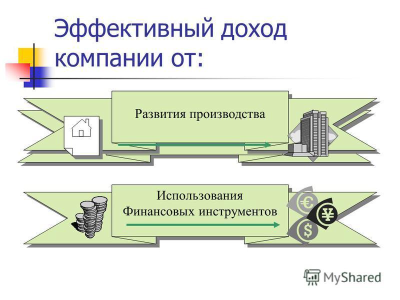 Эффективный доход компании от: Развитие производства Развития производства Использования Финансовых инструментов Использования Финансовых инструментов