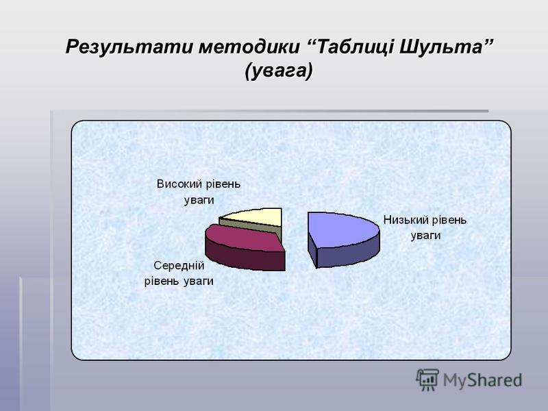 Результати методики Таблиці Шульта (увага)
