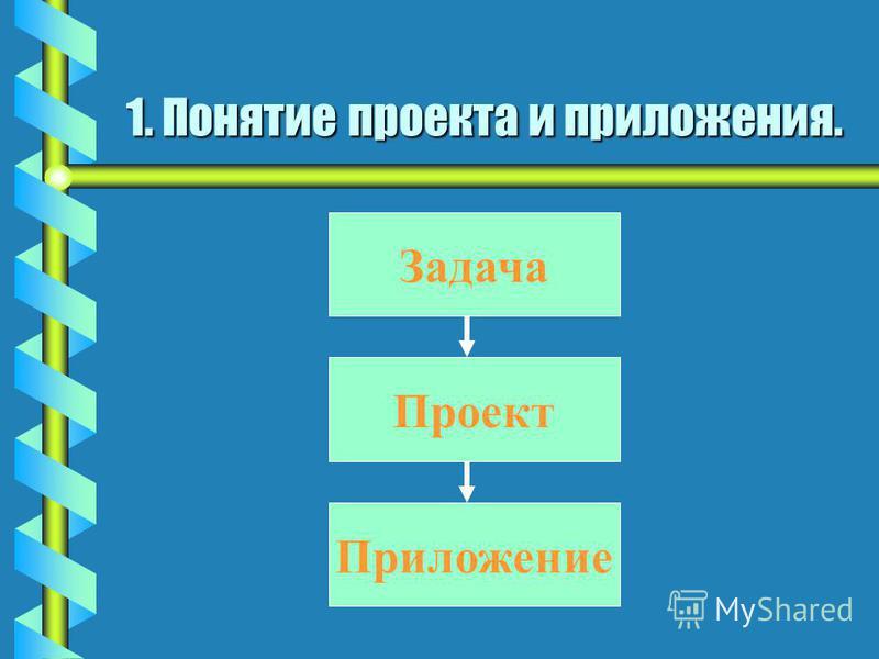 1. Понятие проекта и приложения. bРbРbРb Решаемая на компьютере задача реализуется в виде приложения. bПbПbПb Приложение создается из различных частей. bКbКbКb Каждая часть размещена в отдельном файле и выполняет строго определенные функции. Набор фа