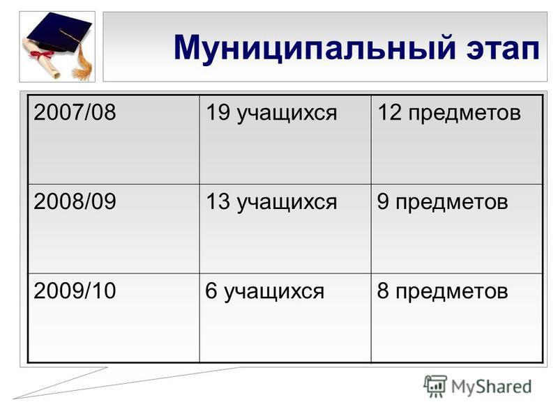 Муниципальный этап 2007/0819 учащихся 12 предметов 2008/0913 учащихся 9 предметов 2009/106 учащихся 8 предметов