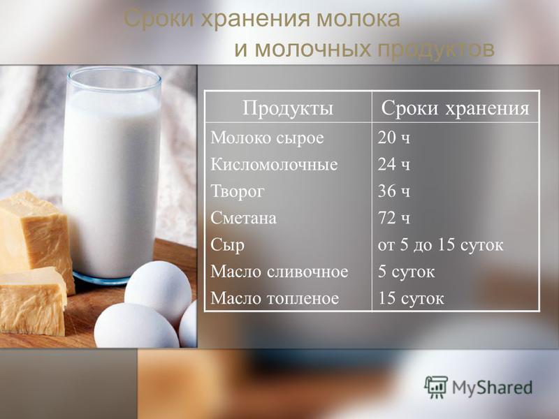 Сроки хранения молока и молочных продуктов Продукты Сроки хранения Молоко сырое Кисломолочные Творог Сметана Сыр Масло сливочное Масло топленое 20 ч 24 ч 36 ч 72 ч от 5 до 15 суток 5 суток 15 суток
