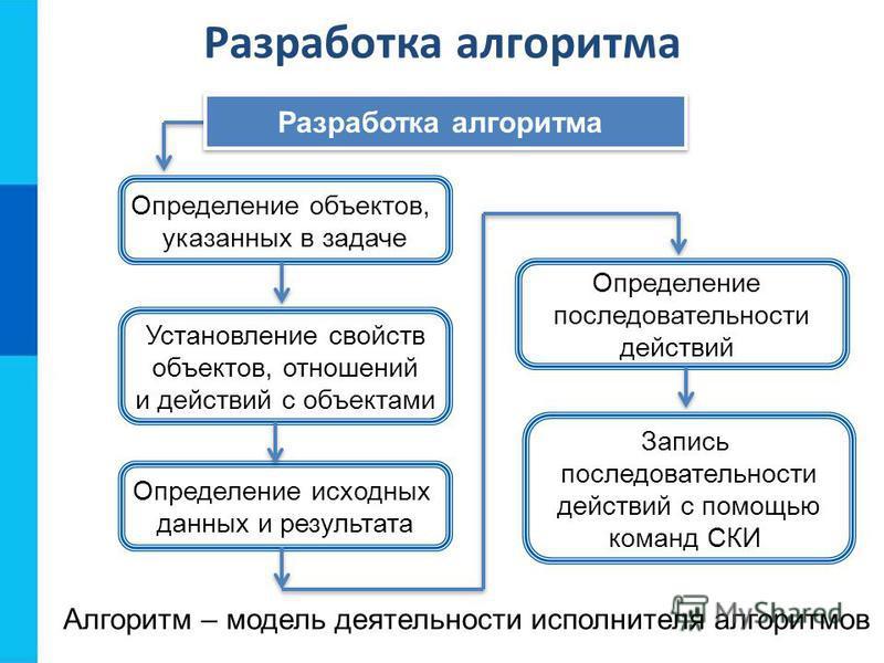 Определение объектов, указанных в задаче Разработка алгоритма Установление свойств объектов, отношений и действий с объектами Определение исходных данных и результата Определение последовательности действий Запись последовательности действий с помощь