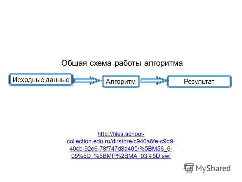 http://files.school- collection.edu.ru/dlrstore/c940a6fe-c9b9- 40cb-92e6-78f747d8a405/%5BM56_6- 05%5D_%5BMP%2BMA_03%5D.swf Исходные данные Алгоритм Результат Общая схема работы алгоритма