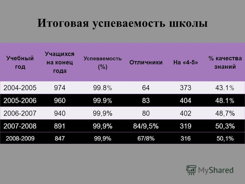 Итоговая успеваемость школы Учебный год Учащихся на конец года Успеваемость (%) Отличники На «4-5» % качества знаний 2004-2005974 99.8 % 64373 43.1 % 2005-2006960 99.9 % 83404 48.1 % 2006-200794099,9%8040248,7% 2007-200889199,9%84/9,5%31950,3% 2008-2