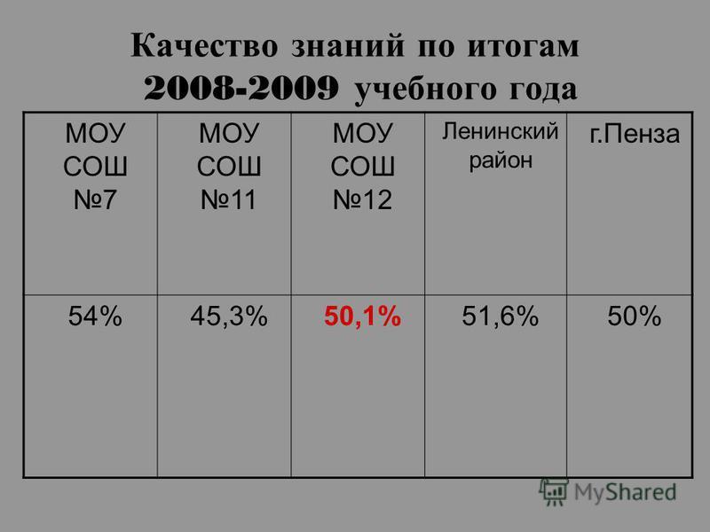 Качество знаний по итогам 2008-2009 учебного года МОУ СОШ 7 МОУ СОШ 11 МОУ СОШ 12 Ленинский район г.Пенза 54%45,3%50,1%51,6%50%