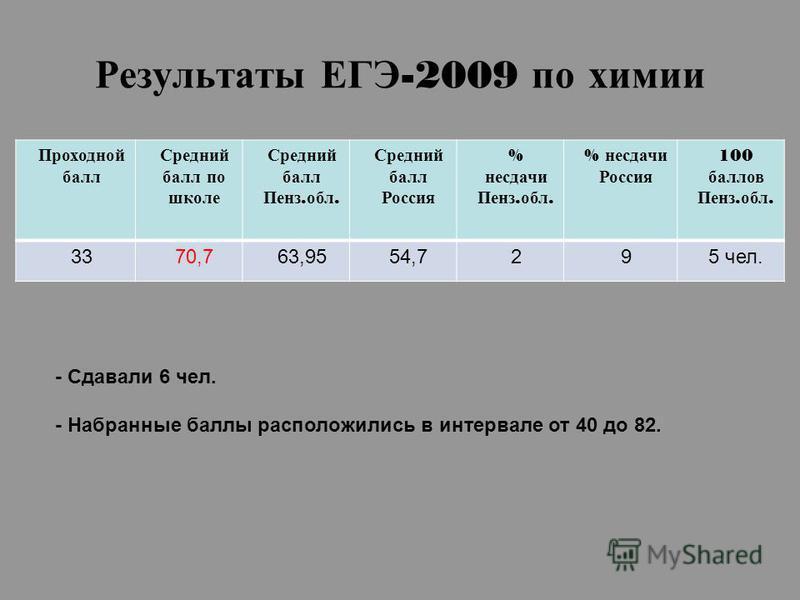 Результаты ЕГЭ -2009 по химии Проходной балл Средний балл по школе Средний балл Пенз. обл. Средний балл Россия % несдачи Пенз. обл. % несдачи Россия 100 баллов Пенз. обл. 3370,763,9554,7295 чел. - Сдавали 6 чел. - Набранные баллы расположились в инте