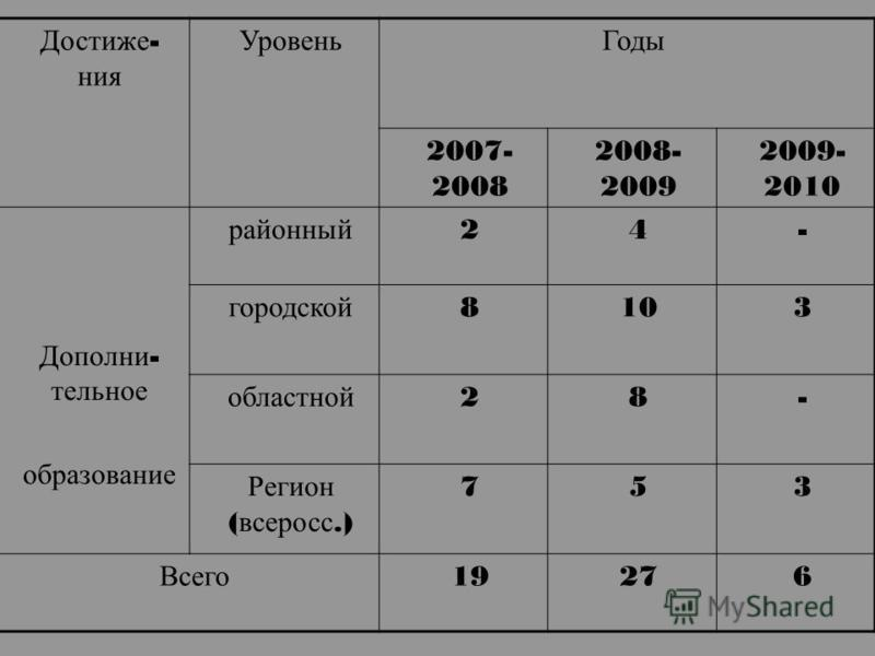 Достиже - ния Уровень Годы 2007- 2008 2008- 2009 2009- 2010 Дополни - тельное образование районный 24- городской 8103 областной 28- Регион ( всеросс.) 753 Всего 19276