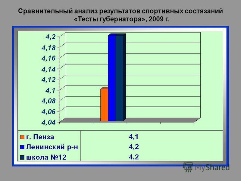 Сравнительный анализ результатов спортивных состязаний «Тесты губернатора», 2009 г.