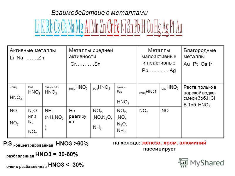 Активные металлы Li Na …….Zn Металлы средней активности Cr………..Sn Металлы малоактивные и неактивные Pb…...........Ag Благородные металлы Au Pt Os Ir Конц HNO 3 Раз HNO 3 очень раз HNO 3 конц HNO 3 раз HNO 3 очень Раз HNO 3 конц HNO раз HNO 3 Раств. т