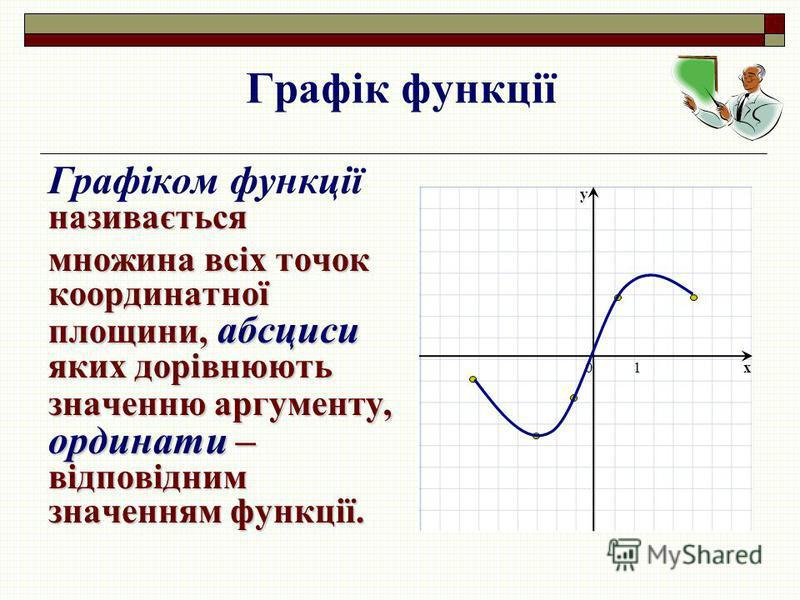 Графік функції називається Графіком функції називається множина всіх точок координатної площини, абсциси яких дорівнюють значенню аргументу, ординати – відповідним значенням функції. x y 01