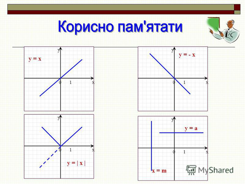 x y 01x y 01x y 01x y 01 y = x y = - x y =   x   y = a x = m