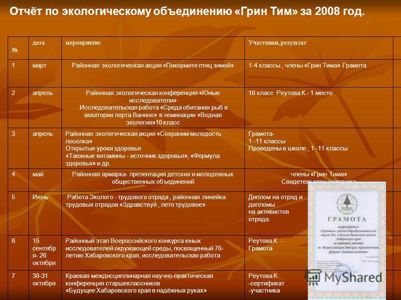 Отчёт по экологическому объединению «Грин Тим» за 2008 год. дата мероприятие Участники, результат 1 март Районная экологическая акция «Покормите птиц зимой»1-4 классы, члены «Грин Тима» Грамота 2 апрель Районная экологическая конференция «Юные исслед