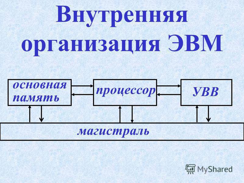 Основные блоки ЭВМ С истемный блок М онитор К лавиатура