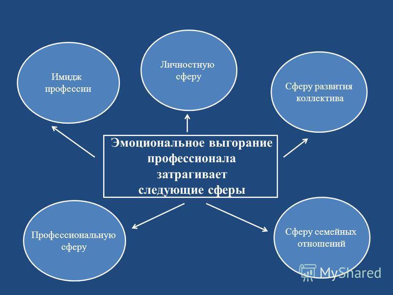 Эмоциональное выгорание профессионала затрагивает следующие сферы Профессиональную сферу Личностную сферу Сферу семейных отношений Сферу развития коллектива Имидж профессии