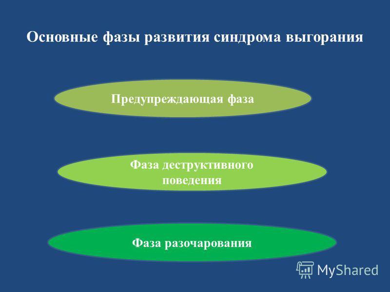 Основные фазы развития синдрома выгорания Предупреждающая фаза Фаза деструктивного поведения Фаза разочарования